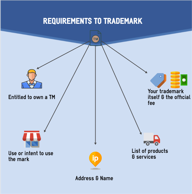Requirements to trademark