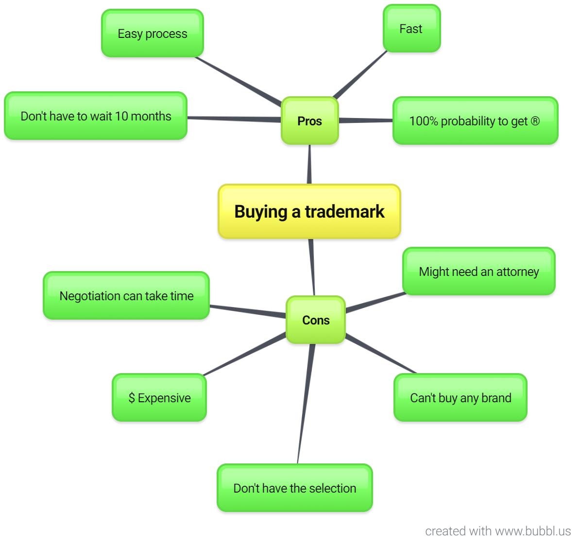 Buy a trademark: pros and cons