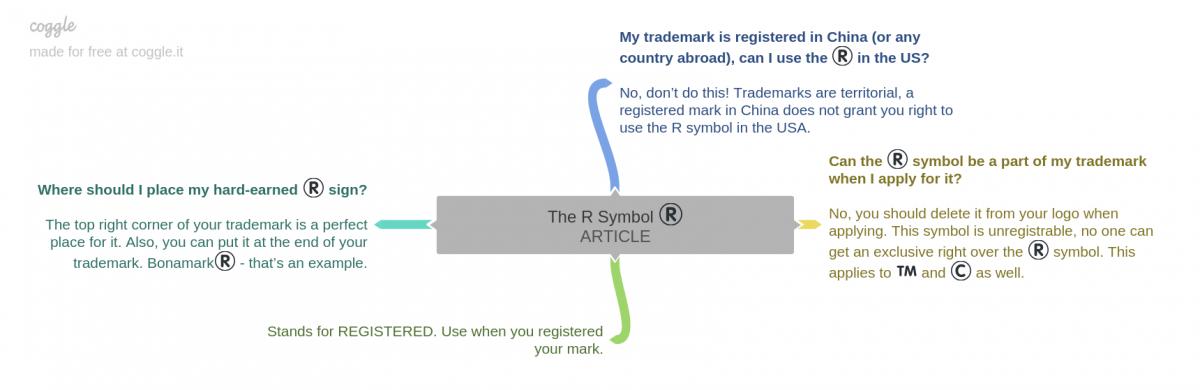 How To Write The R Tm C Symbolsnamark
